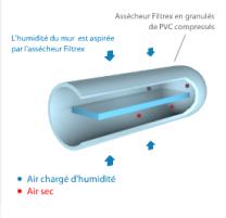 Assécheurs Murs Humides Drain Power Filtrex AS40 - Lot de 5 - Les assécheurs Filtrex garantissent la parfaite maîtrise des phénoménes d'infiltration par capillarité.